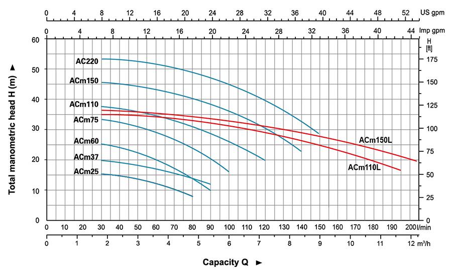 đặc tính bơm dòng ACm hiệu lepono